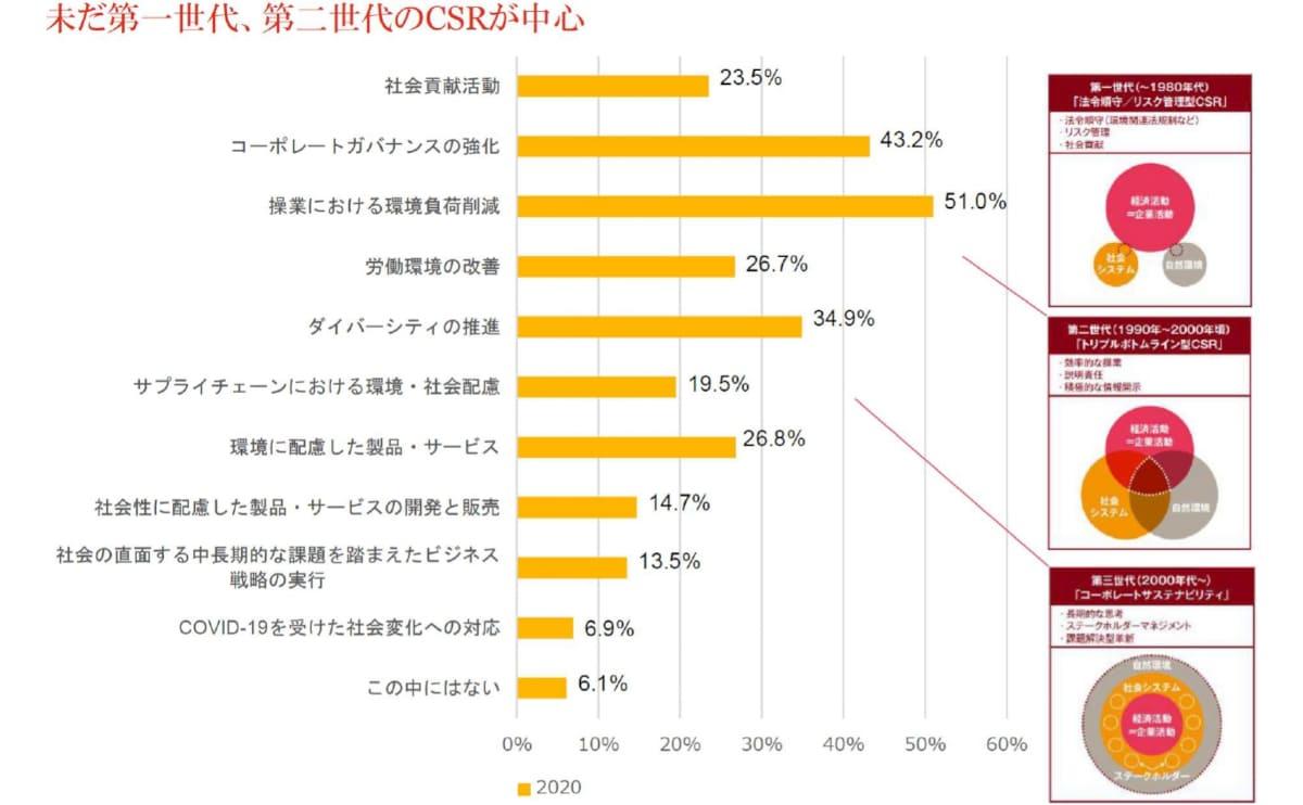 日本企業はCSR/SDGsをどうとらえているか 出典:PwCあらた有限責任監査法人「コーポレートサステナビリティ調査020」、2020年12月から